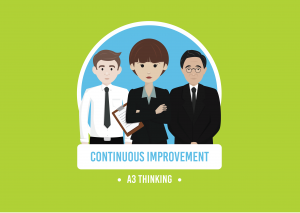 three smartly dressed animated characters stood in a line with the words continuous improvement and A3 thinking in white writing below on a green background